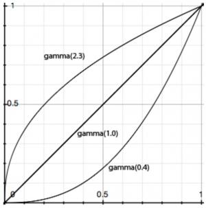 Funkcja Gamma