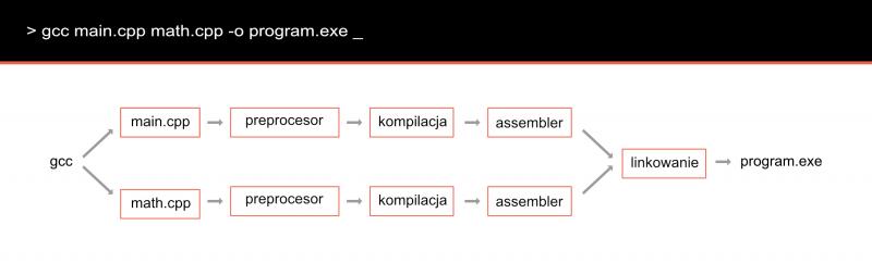 Schemat procesu kompilacji