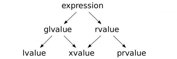 kategorie wartości
