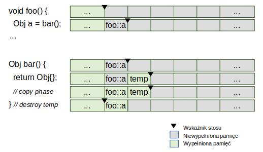 Wizualizacja stosu przy wywołaniu funkcji